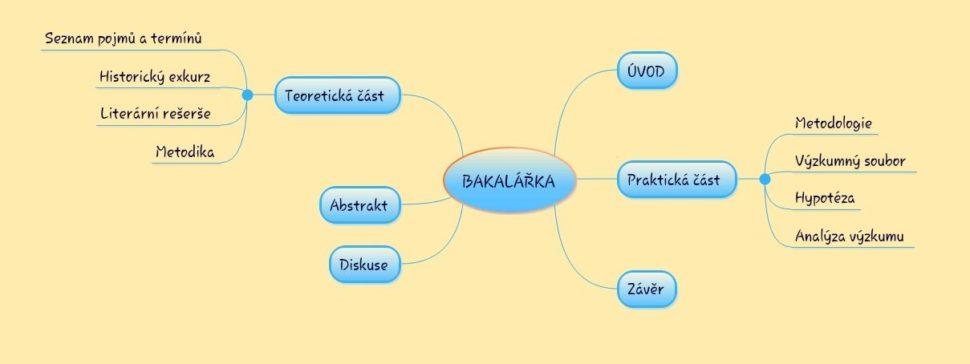 Myšlenková mapa bakalářky